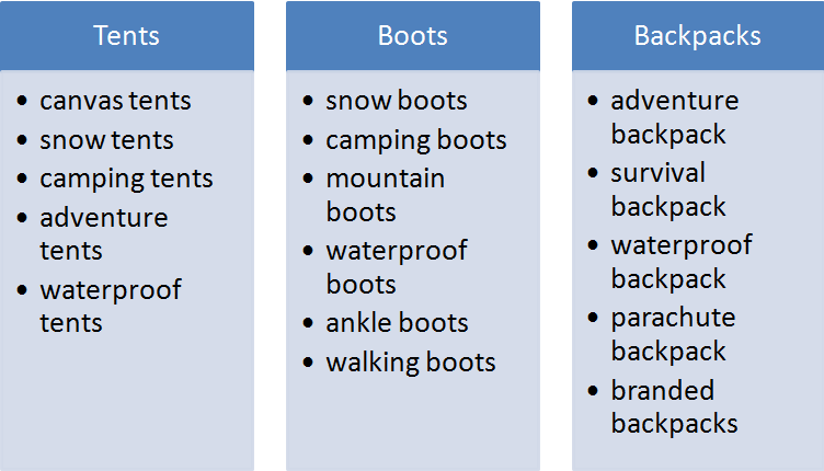 """Example of ad groups and keywords, based on the products """"tents"""", """"boots"""", and """"backpacks""""."""