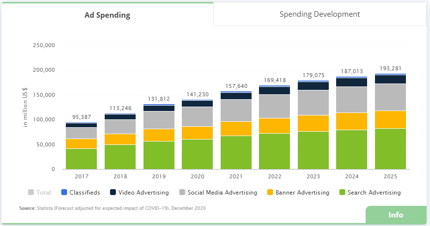 Digital ad spending grows from around $95,000 in 2017 to $141,000 in 2020. It is anticipated to reach $193,000 in 2025.