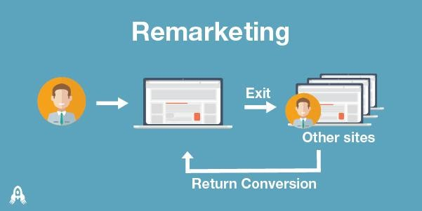 What Is Remarketing and How to Generate Sales from It? – ViralWoot