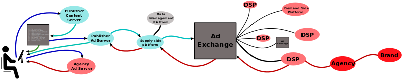 Illustrating the different components of the programmatic advertising network structure.