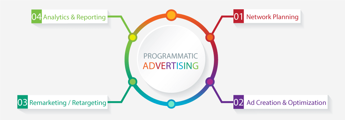 The Programmatic Advertising environment.