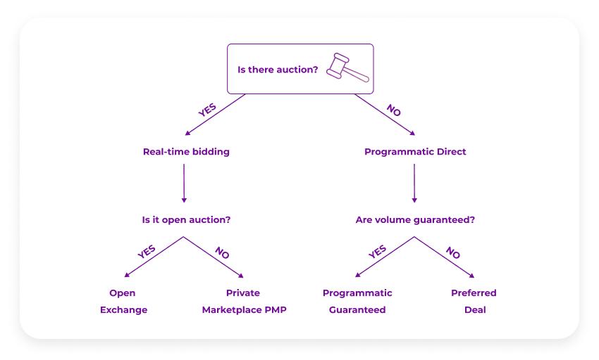 RTB vs programmatic direct