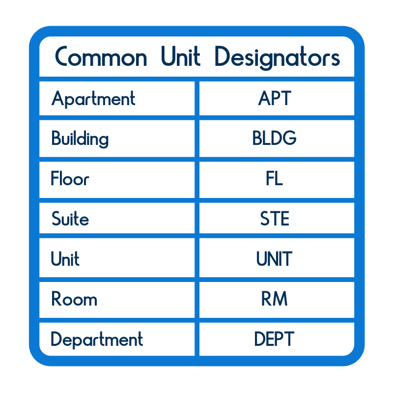 Common unit designators