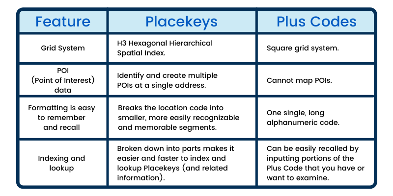 Plus Code and Placekey differences.