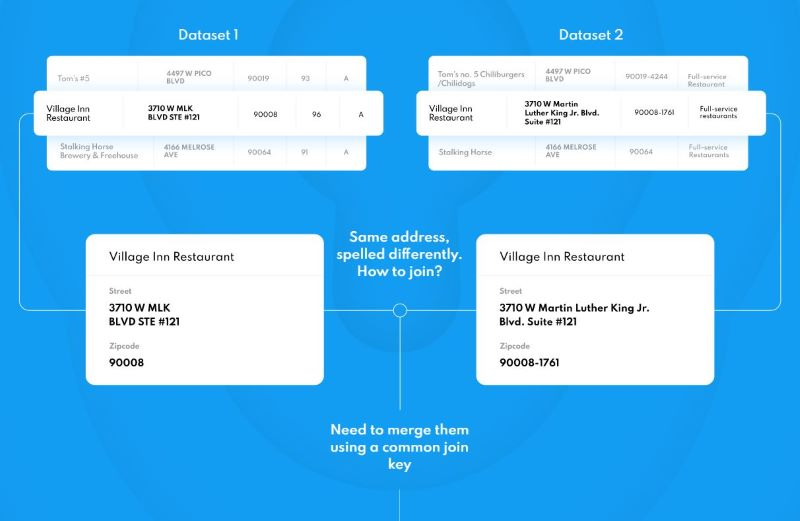 Placekey standardizes location information across datasets