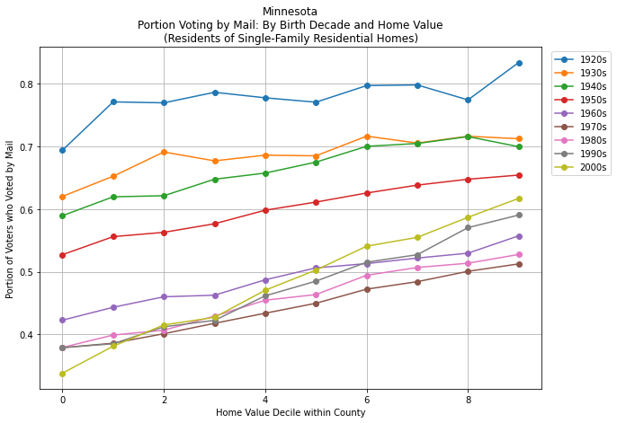 Home Decile within County graph