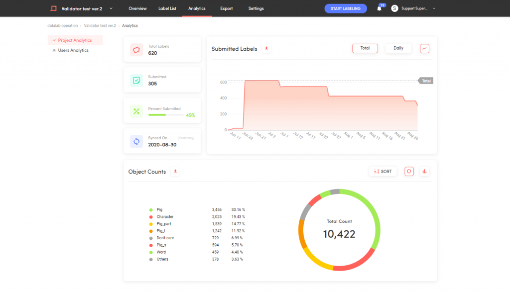 Example of 'Analytics' tab in Superb AI Suite