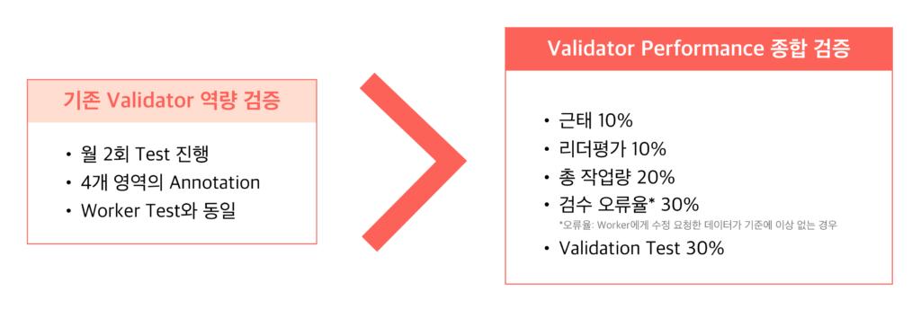 데이터연구소의 검수자 평가 방법