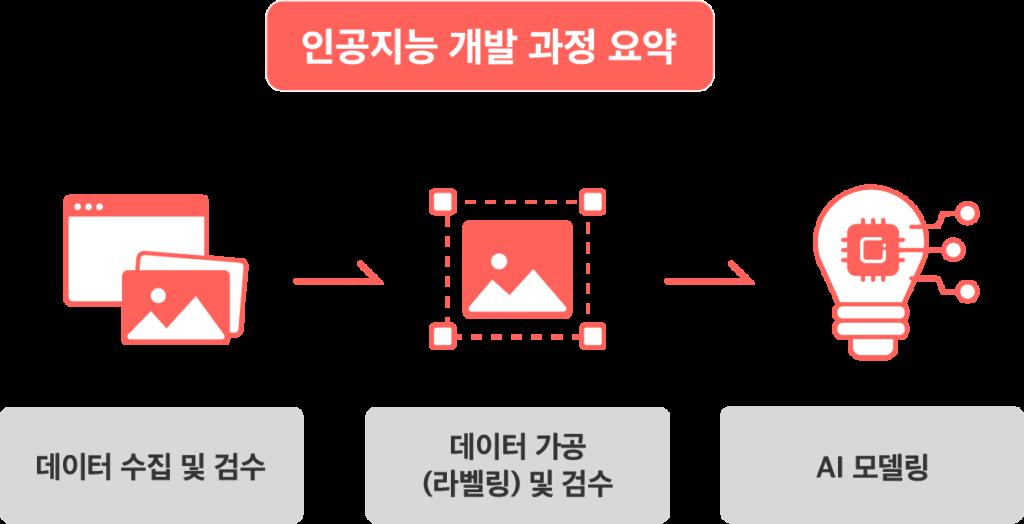 인공지능 개발 과정 요약