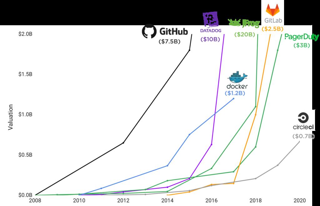 DevOps 도구 기업의 성장, 2008~2020