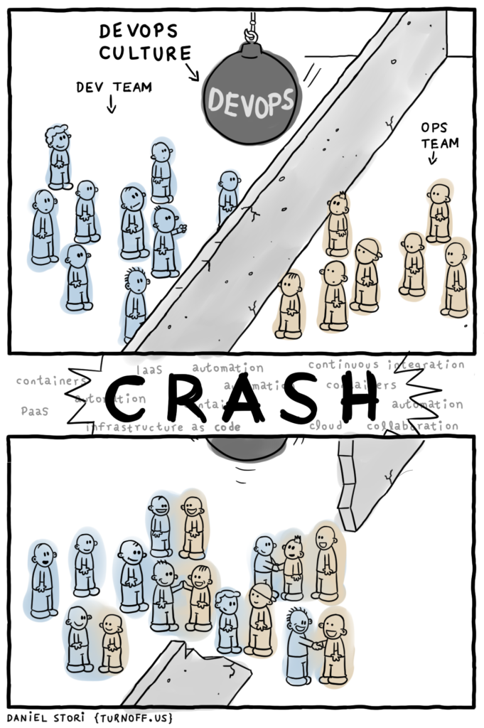 출처 : DevOps is not a role, Comic by {turnoff.us}