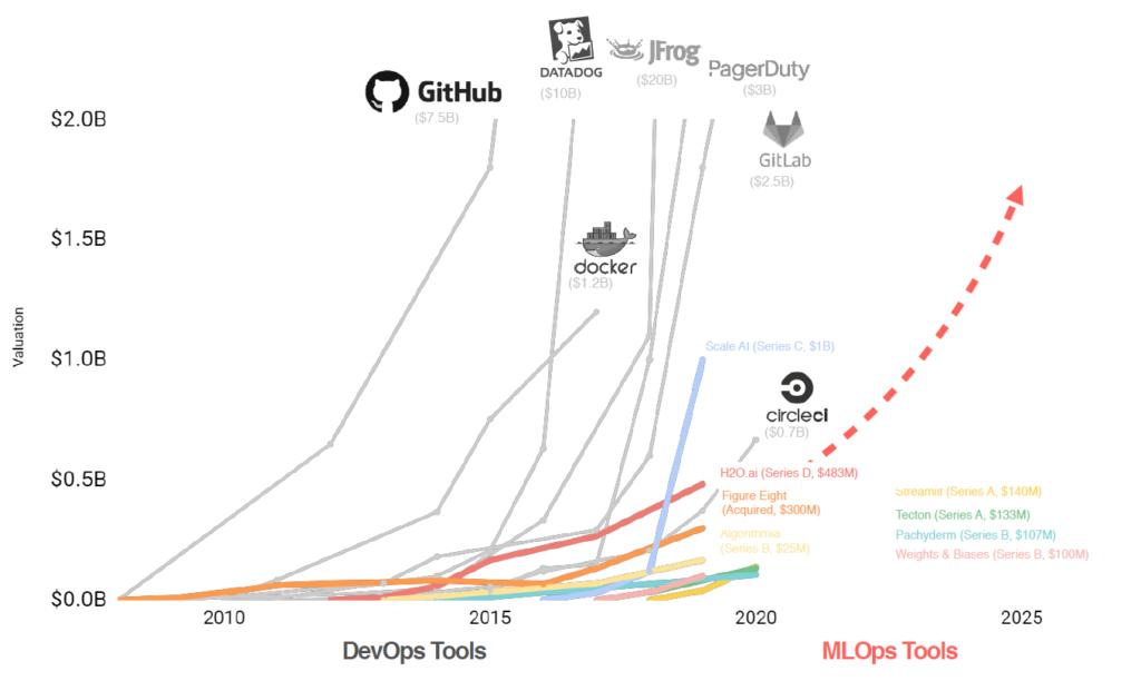MLOps 도구 기업의 성장, 2008~2025
