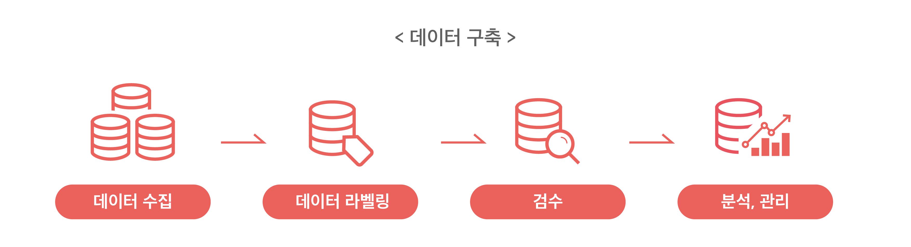 인공지능 데이터 구축의 단계