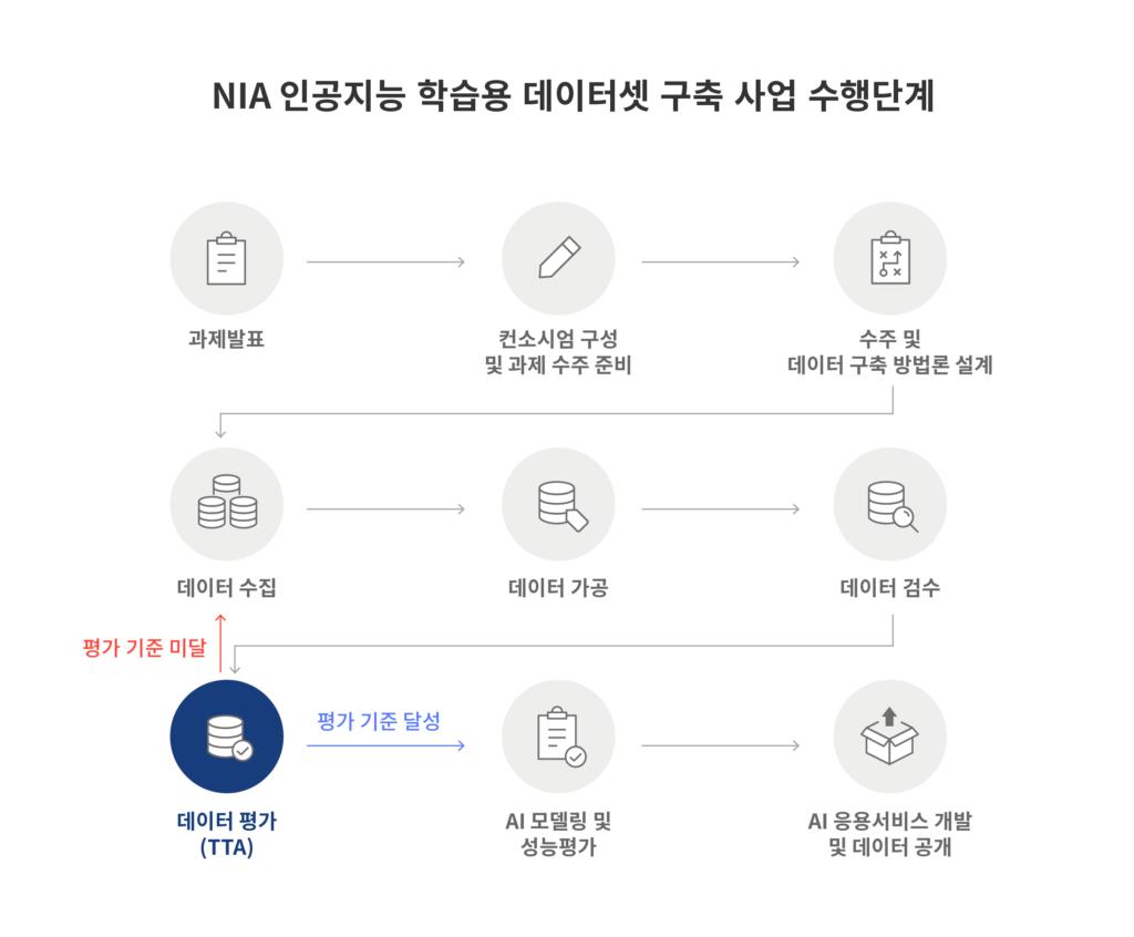 NIA 인공지능 학습용 데이터셋 구축 사업 수행 단계