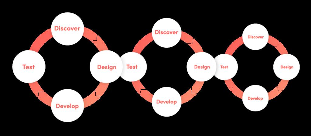 Superb AI_agile process