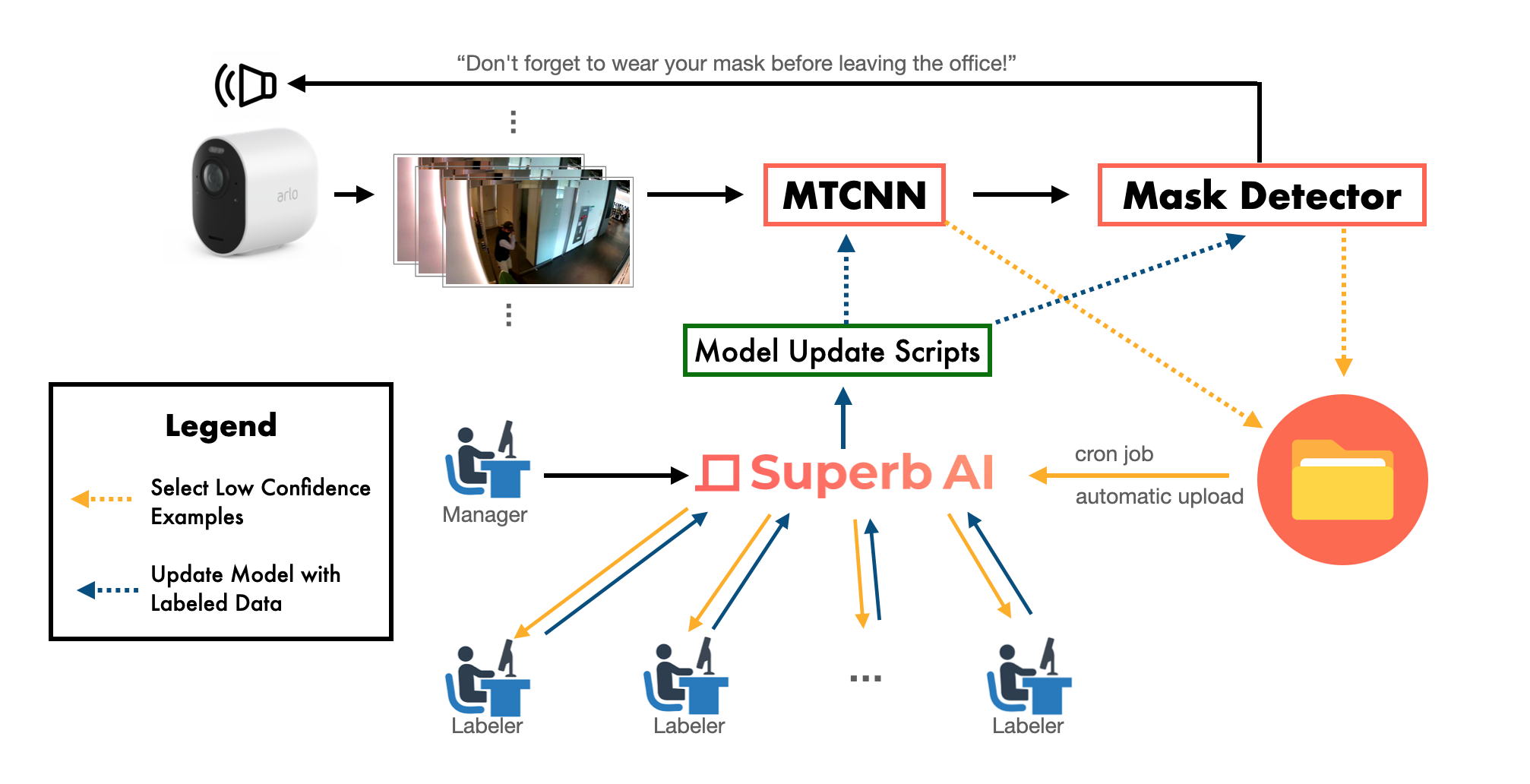 Machine Learning Workflow with Superb AI