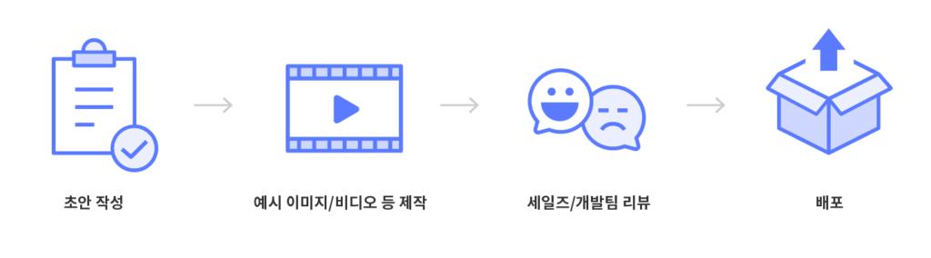 Changelogs / User Manual 제작 프로세스