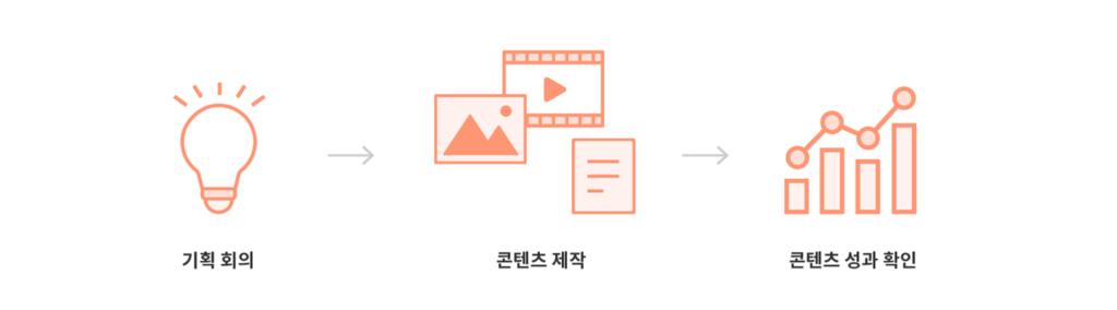 세일즈 / 브랜드 콘텐츠 제작 프로세스