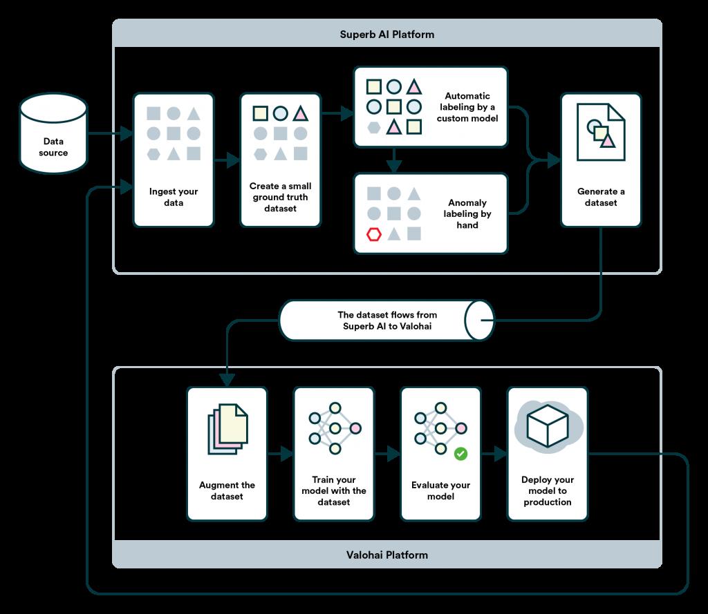 End-to-end Solution :Superb AI Suite and Valohai Platform