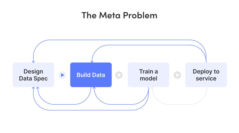 일련의 머신러닝 개발 과정