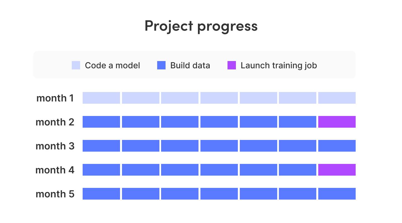 일반적인 머신러닝 프로젝트의 진행과정
