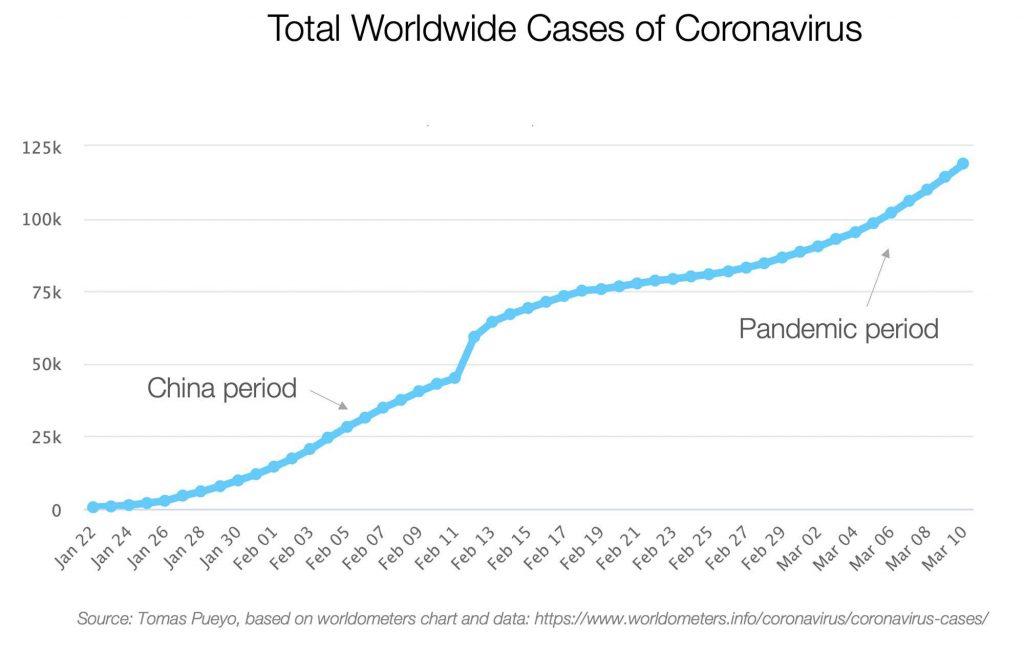 worldwide cases of coronavirus as of march 13 2020