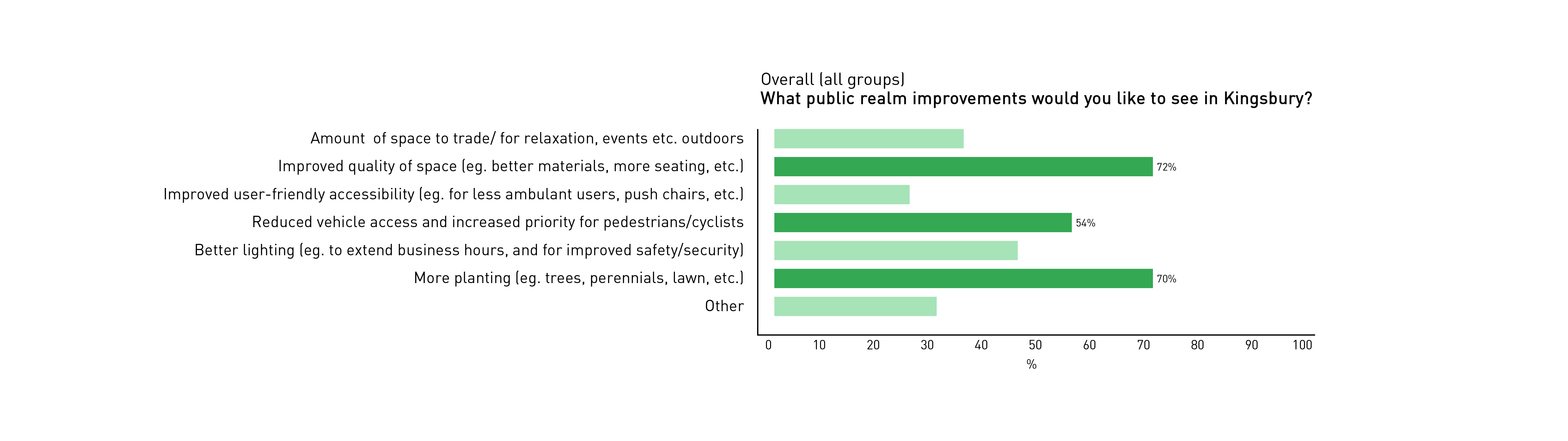 Bar chart showing the public realm improvements people would like to see in Kingsbury