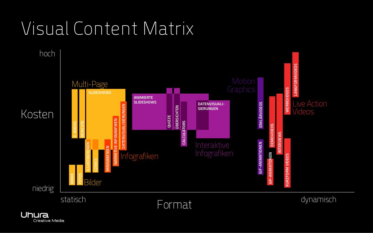 Visual Content Matrix