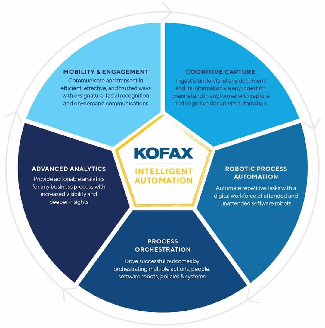 Pie chart showing Kofax Intelligent Automation.