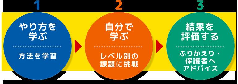 1.やり方を学ぶ 方法を学習 2.自分で学ぶ レベル別の課題に挑戦 3.結果を評価する ふりかえり・保護者へアドバイス