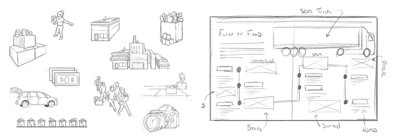 Feeding America sketches of illustrations.