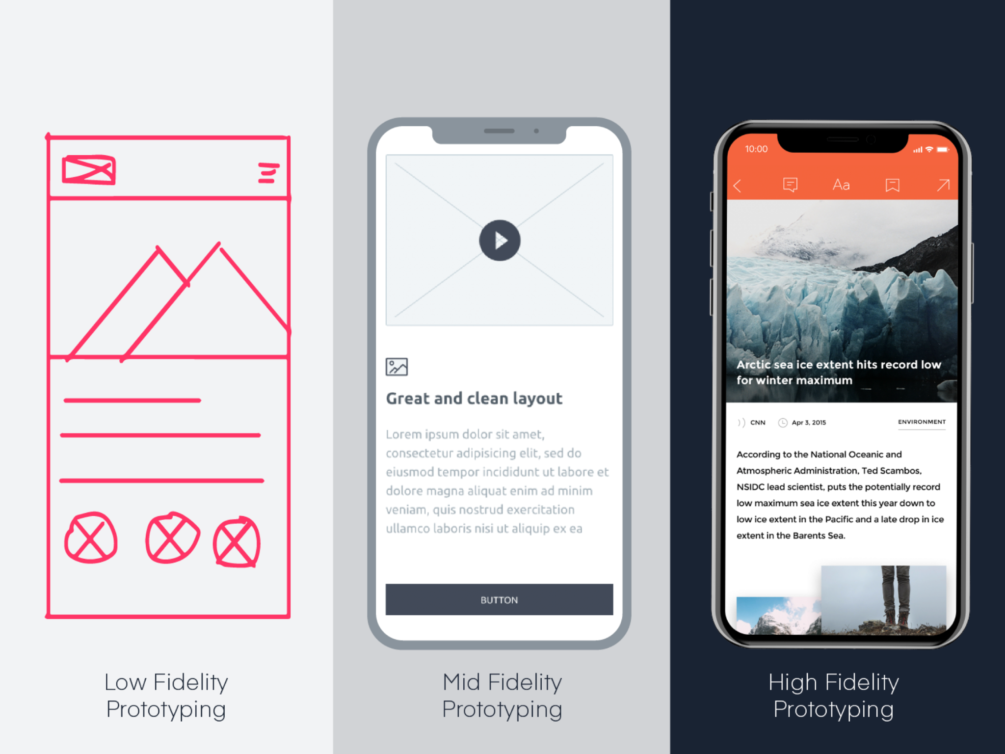 Examples of low, mid and high fidelity prototyping