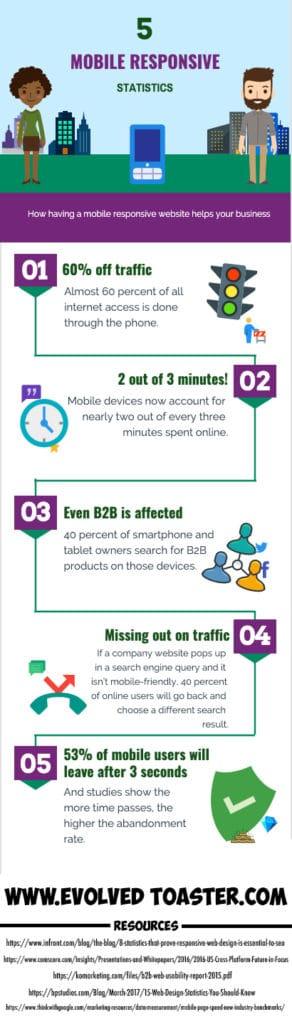 5 mobile responsive statistics
