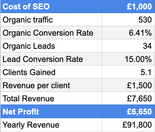 Cost of Photography SEO