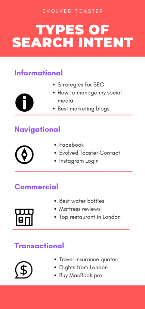 types of search intent