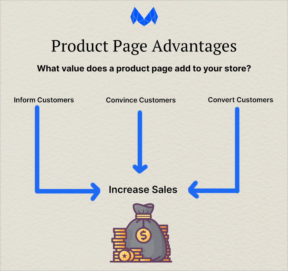 product page flow diagram