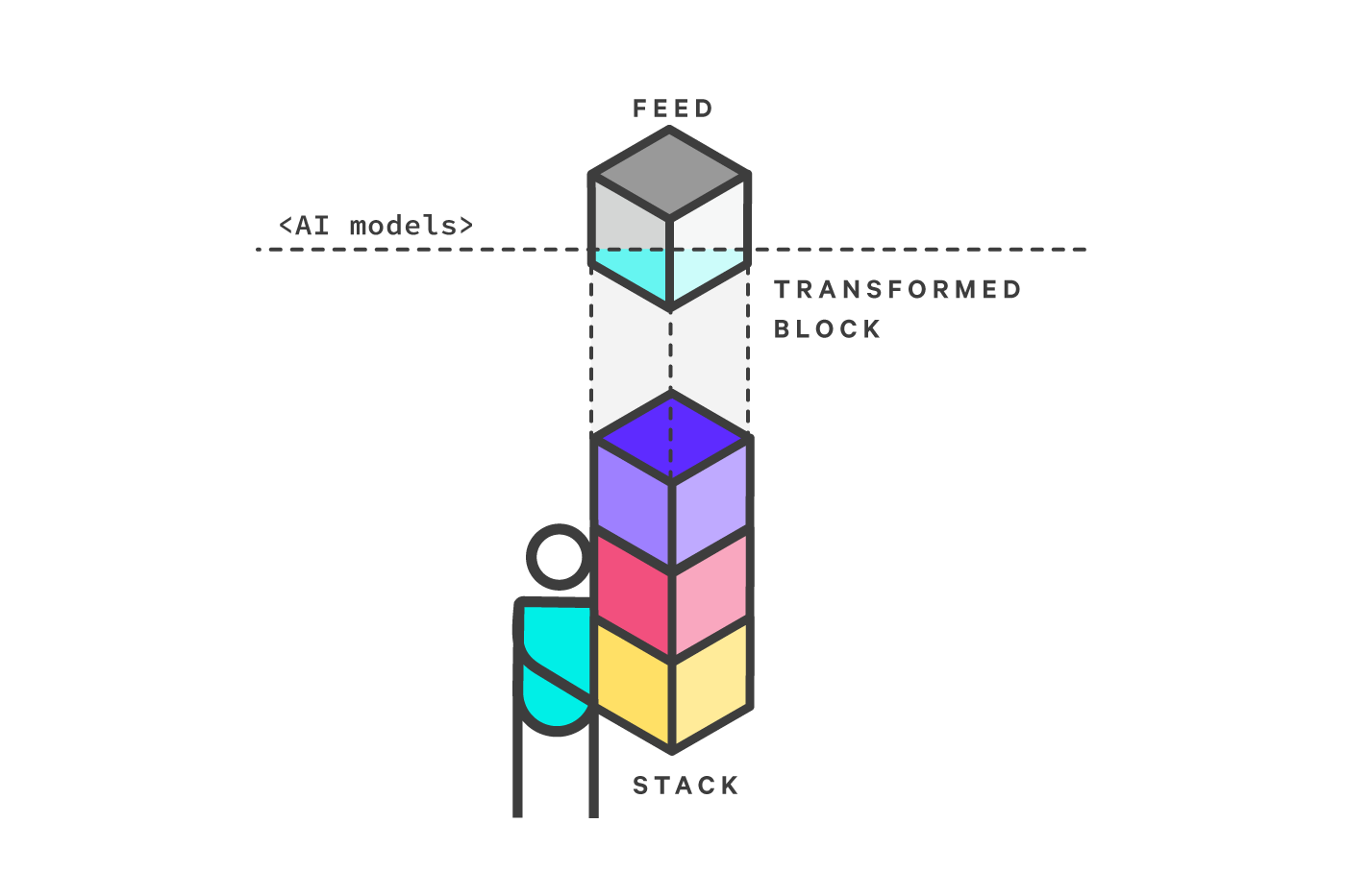 From top to bottom - a memory block traveling through AI models and changing color from grey to Blue that is falling in to a memory stack being held by a person icon.