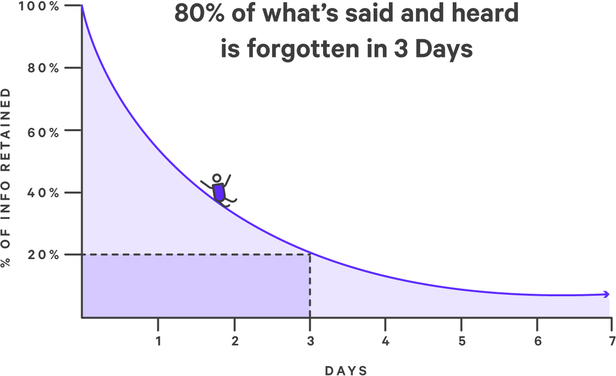 The curve of forgetting - a line graph showing 80% of information said and heard is lost in 3 days.