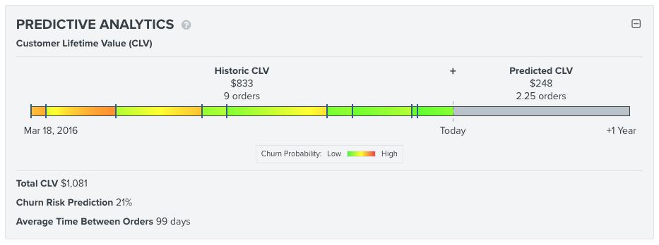Klaviyo's predictive analytics dashboard.