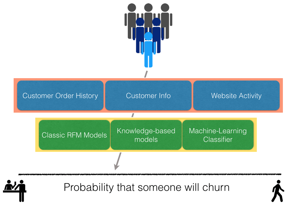 The multi-step process Retention Science uses to calculate churn probability.