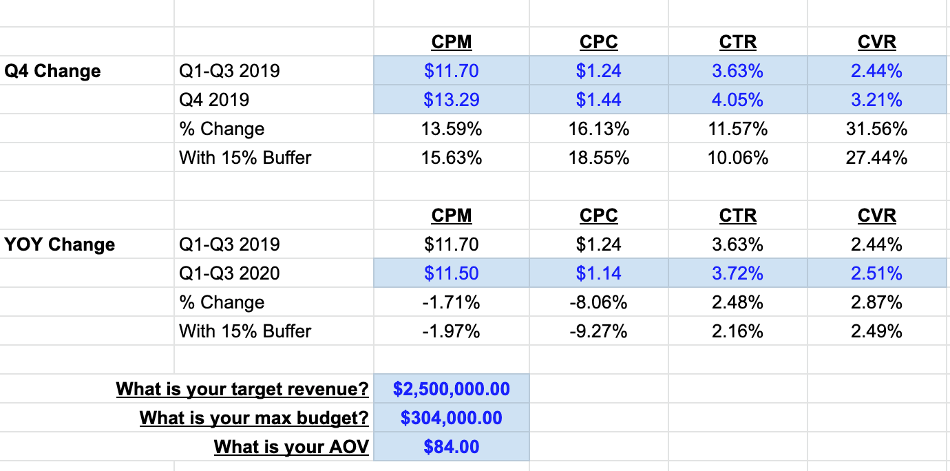 Snapshot of a simple modeling tool we built. Using these inputs you can forecast potential costs & revenues for Q4 advertising.