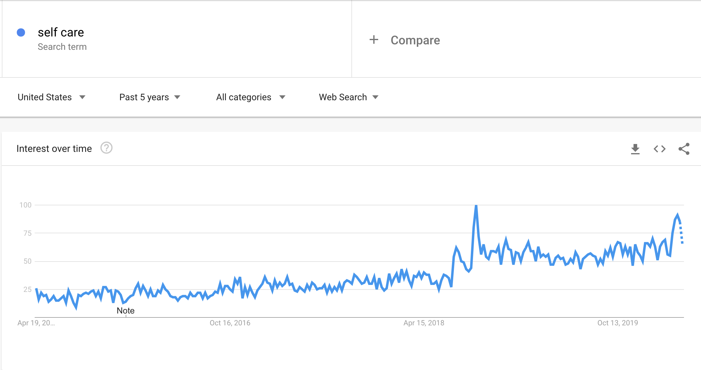 """Search volume for """"self care"""" from April 2015 to April 2020."""