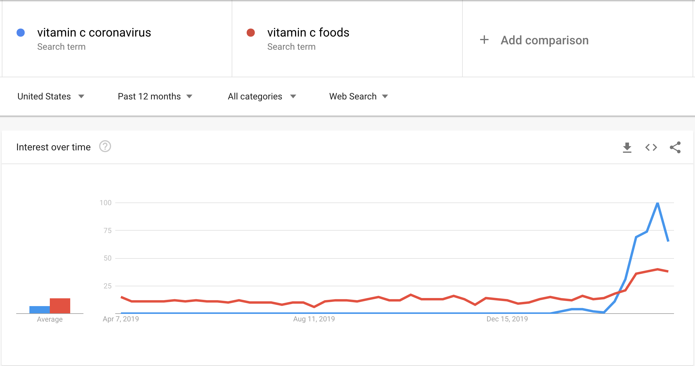 "Search volume for ""vitamin c coronavirus"" and ""vitamin c foods."""