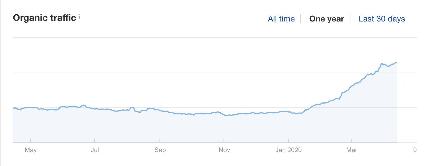Search traffic data from Ahrefs for FoodbyMaria.com showing climbing organic traffic through March 2020.