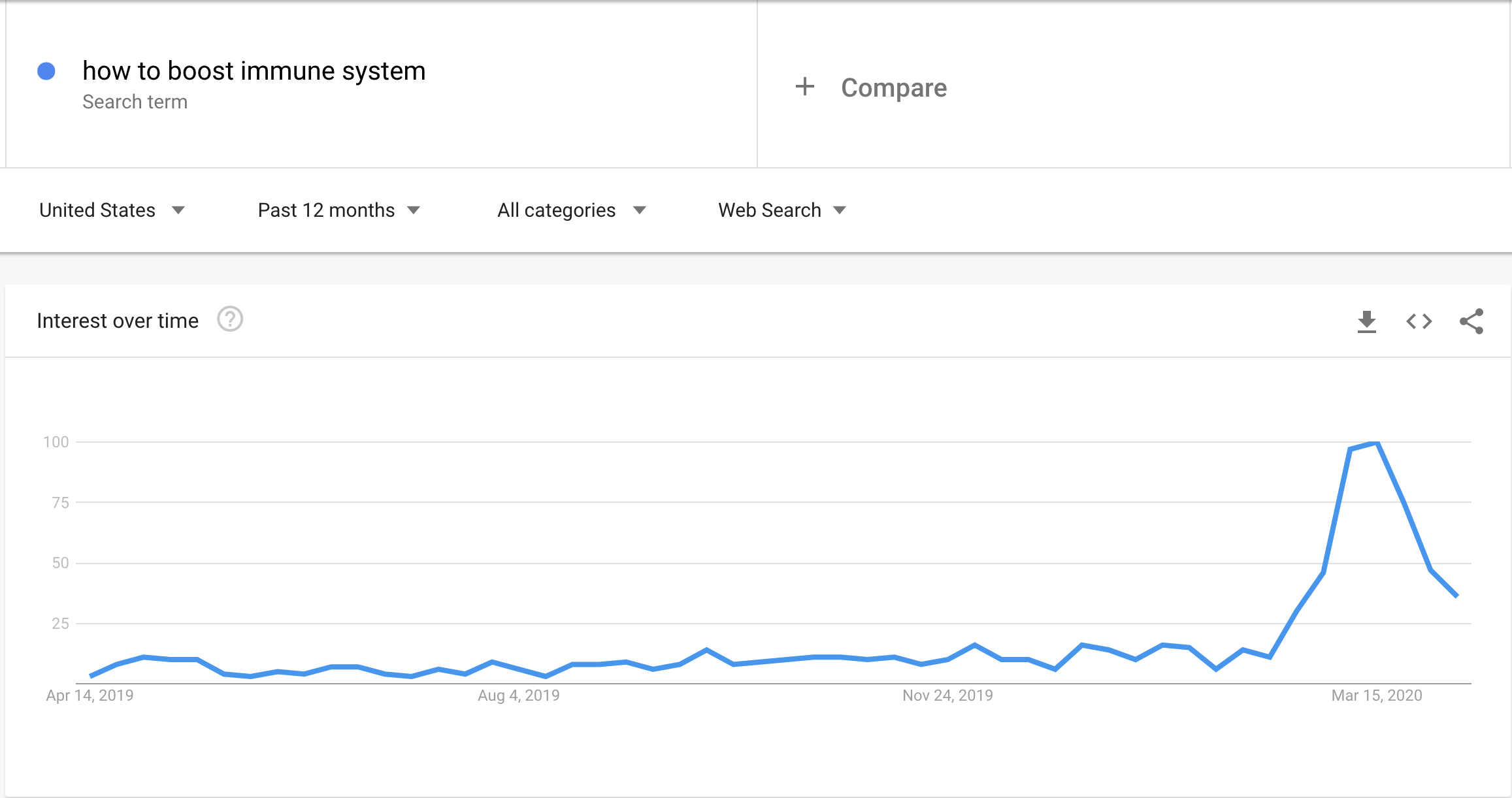 "Google Trends data highlighting volume history for the query ""how to boost immune system."""