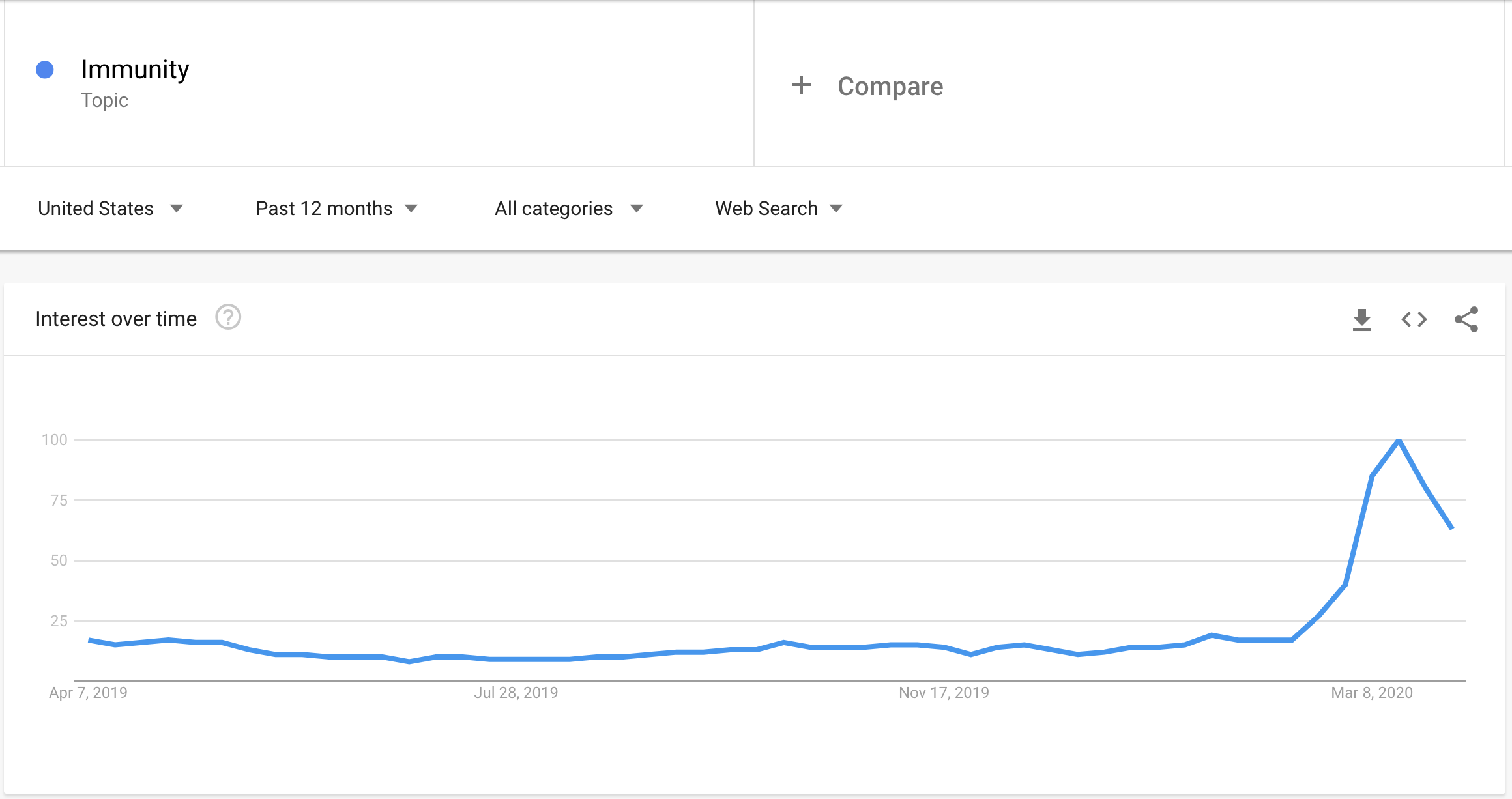 """Google Trends data showing increased interest in the topic of """"immunity"""" in March 2020."""