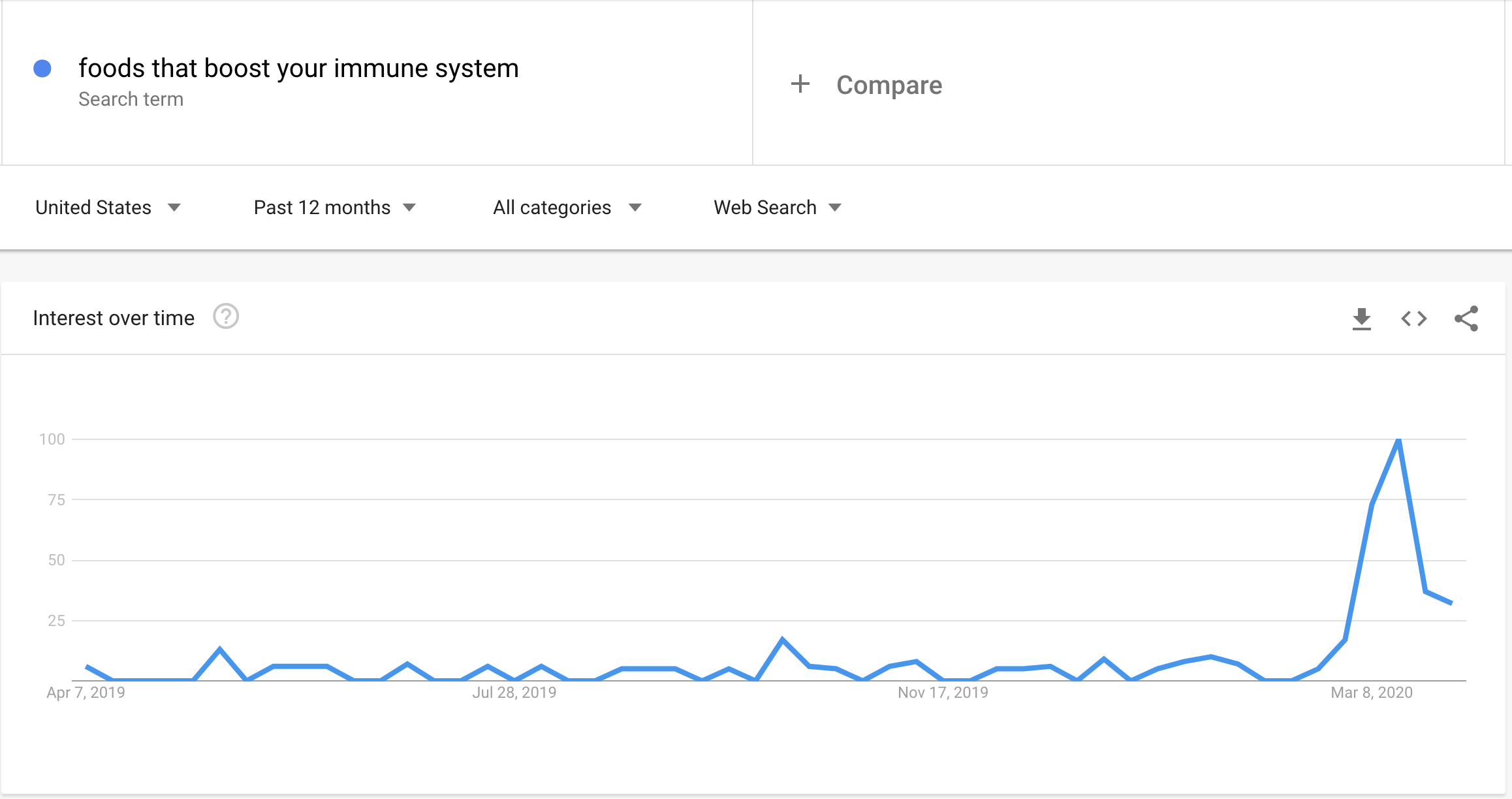 "Google Trends data showing a spike in searches for ""foods that boost your immune system"" in March 2020."