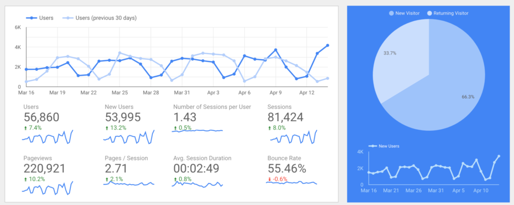 You don't need to build custom graphs, but being able to apply them and compare them side by side adds value.