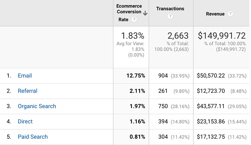 Ecommerce Conversion Rate by Channel