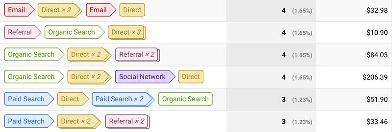 Multi-Channel Funnels